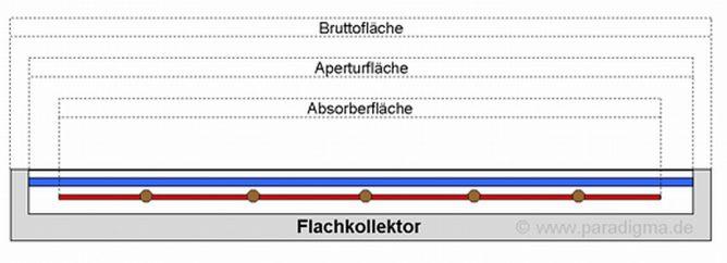 Flächendefinitionen bei einem Flachkollektor