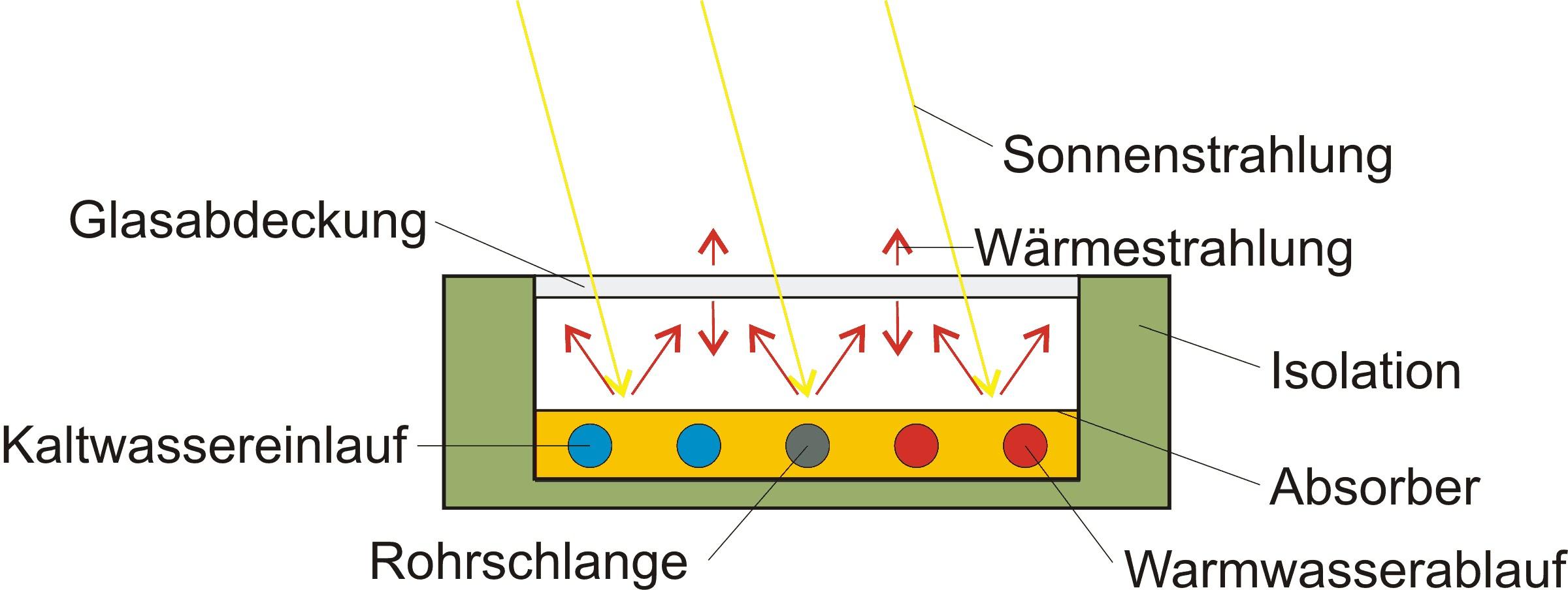 Schema eines Flachkollektors