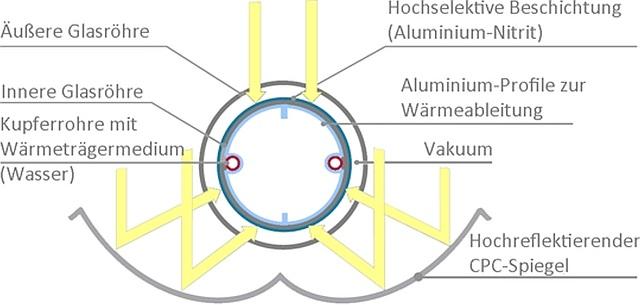 Aufbau CPC-Solarthermie-Kollektor, Solaranlagen, Solarenergie, Heizen mit Solar, Solar Energie, Solarthermie, Kosten Solarthermie, Röhrenkollektor, Vorteile Solarenergie, Sowohl senkrechte als auch diffuse Solarstrahlung wird durch die Spiegel-Geometrie stets in die Röhrenmitte zum Absorber gelenkt. Das Vakuum schützt als Isolierung vor Wärmeverlusten.