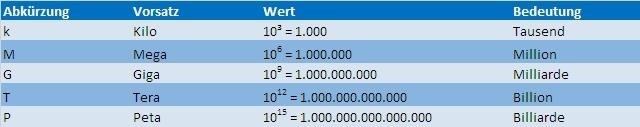 Energieeinheiten einfach erklärt als Tabelle mit Bedeutung