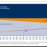Luft nach oben: Flächenpotential für Solarthermie und Photovoltaik