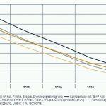 Kostenentwicklung der Solarthermie bis 2030 unglaublich attraktiv