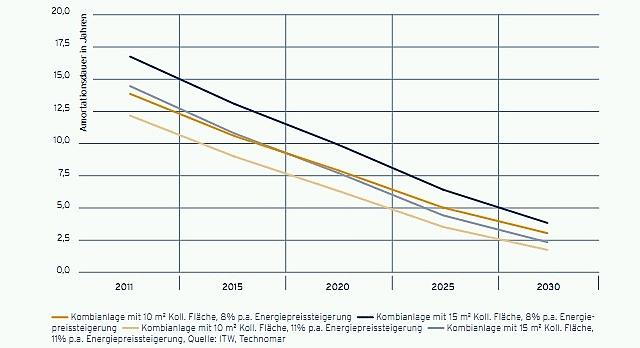 Mögliche Reduktion der Amortisationsdauer von Solarwärmeanlagen