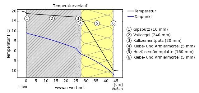 U-Wert Temperaturverlauf an einer Außenwand