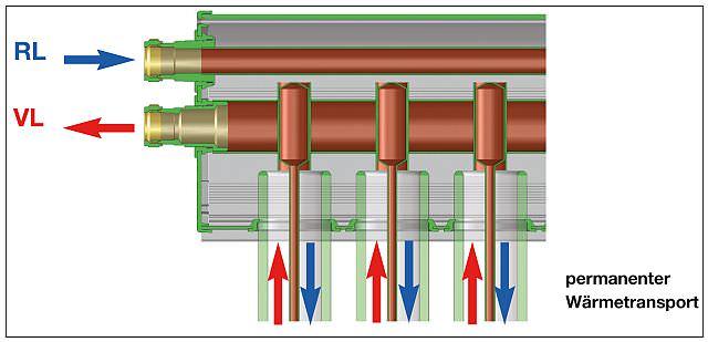 Indirekt durchströmter Röhrenkollektor (Heatpipe)