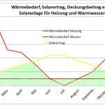 Was bedeutet der solare Deckungsgrad?