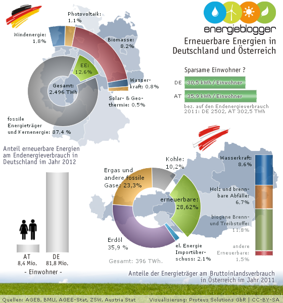 Energiemix in Deutschland und Österreich 2011 2012