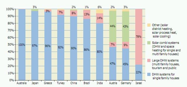 Anwendungsbereiche solarthermischer Systeme in den 10 führenden Ländern, bezogen auf die gesamte installierte Leistung (Wasserkollektoren) Ende 2011
