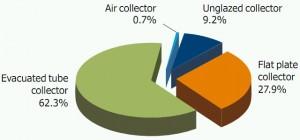 Weltweit installierte Kollektorfläche aufgeteilt nach Kollektortyp, Stand Ende 2011