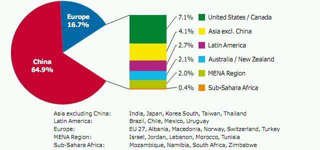 Weltweit installierte Kollektorfläche aufgeteilt nach Wirtschaftsregionen, Stand Ende 2011