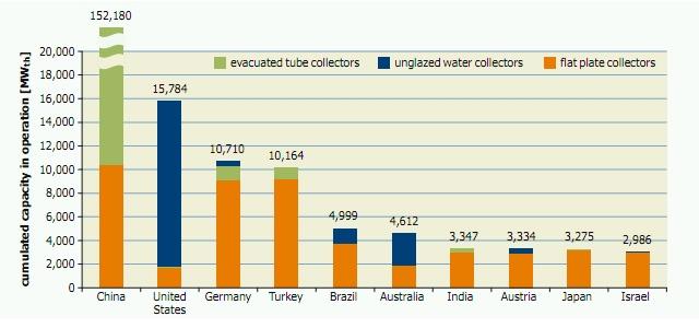 Installierte Leistung (Wasserkollektoren) in den 10 führenden Ländern, Stand Ende 2011