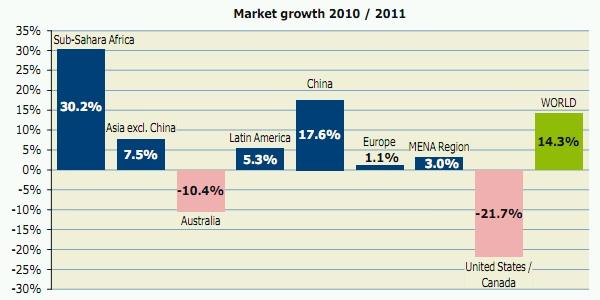 Marktentwicklung des weltweiten Zubaus an Solarthermie zwischen 2010 und 2011 nach Wirschaftsregionen