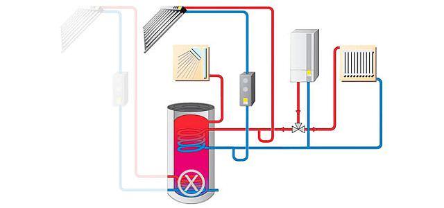 Solarthermie mit Wasser als Wärmeträgerflüssigkeit