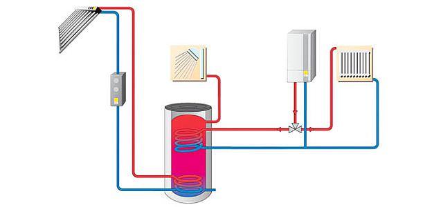 Solarthermie ohne AquaSystem