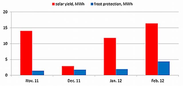 Solarertrag und benötigte Energie für den Frostschutz