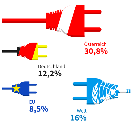 Anteil Erneuerbarer Energie Österreich, Deutschland, Welt EU