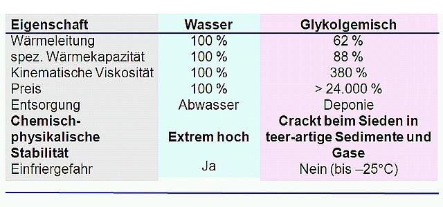 Eigenschaften von Glykol-Gemisch im Vergleich mit Wasser