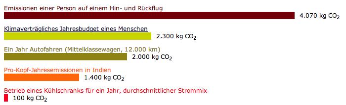 CO2 beim Fliegen