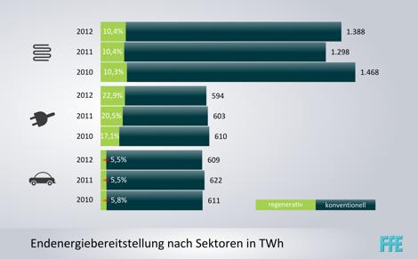 Endenergiebereitstellung in TWh nach Sektoren und regenerative Anteile 2010 bis 2012 [1]