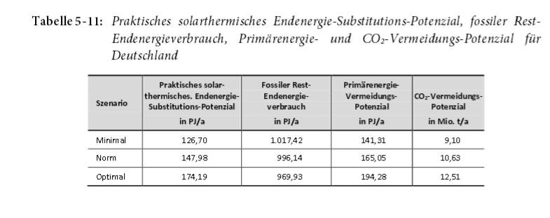 Praktisches solarthermisches Endenergie-Substitutions-Potenzial