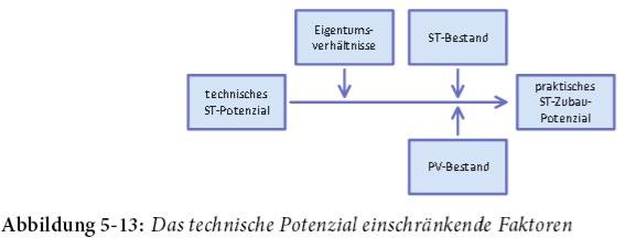 Technisches Potential einschränkende Faktoren