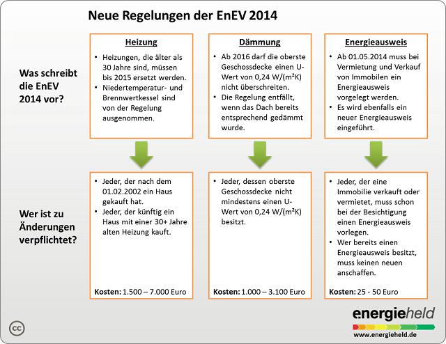 Energiesparverordnung 2014