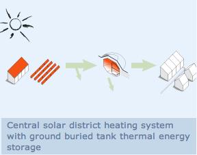Solare Fernwärme mit Langzeitwärmespeicher