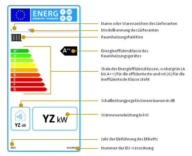 EU-Energielabel für Raumheizgeräte mit Heizkessel, die bei der jahreszeitbedingten Raumheizungs-Energieeffizienz in die Klassen A++ bis G eingestuft sind. Quelle: EU-Verordnung 811/2013, Anhang III und eigene Bearbeitung.