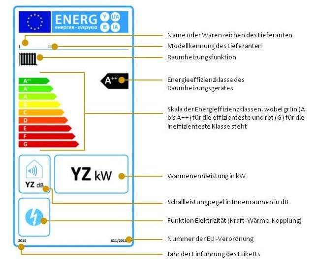 Raumheizgeräte mit Kraft-Wärme-Kopplung, die bei der jahreszeitbedingten Raumheizungs-Energieeffizienz in die Klassen A++ bis G eingestuft sind (Nr. 1.1.2)