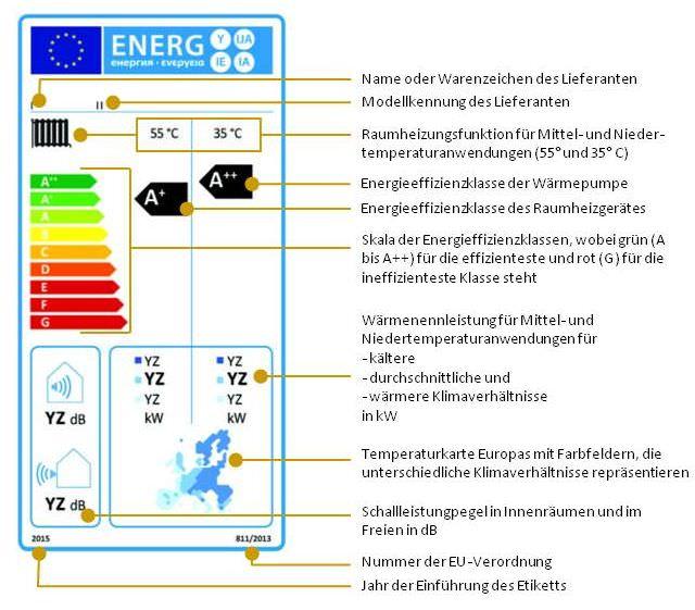 Raumheizgeräte mit Wärmepumpe, die bei der jahreszeitbedingten Raumheizungs-Energieeffizienz in die Klassen A++ bis G eingestuft sind, ausgenommen Niedertemperatur-Wärmepumpen (Nr. 1.1.3)