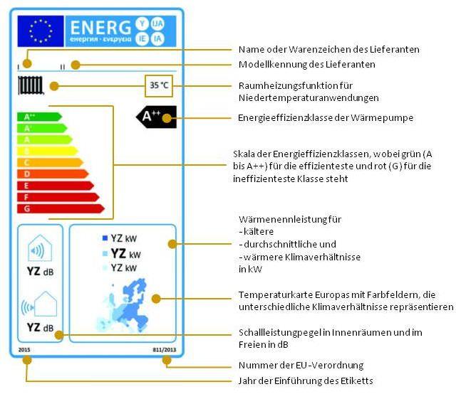 Niedertemperatur-Wärmepumpen, die bei der jahreszeitbedingten Raumheizungs-Energieeffizienz in die Klassen A ++ bis G eingestuft sind (Nr.1.1.4)