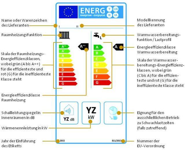 Kombiheizgeräte mit Heizkessel, die hinsichtlich der jahreszeitbedingten Raumheizungs-Energieeffizienz in die Klassen A++ bis G und hinsichtlich der Warmwasserbereitungs-Energieeffizienz in die Klassen A bis G eingestuft sind (Nr. 2.1.1)