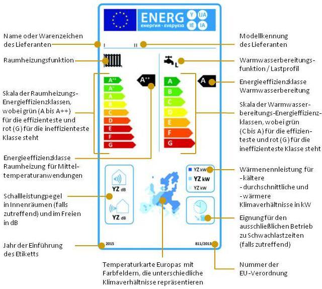 Kombiheizgeräte mit Wärmepumpe, die hinsichtlich der jahreszeitbedingten Raumheizungs-Energieeffizienz in die Klassen A++ bis G und hinsichtlich der Warmwasserbereitungs-Energieeffizienz in die Klassen A bis G eingestuft sind (Nr. 2.1.2 )