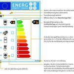 Das EU-Energielabel für das gesamte Heizsystem in Bildern