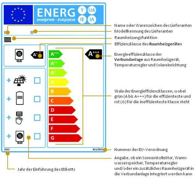 Verbundanlagen aus Raumheizgeräten, Temperaturreglern und Solareinrichtungen, die hinsichtlich der jahreszeitbedingten Raumheizungs-Energieeffizienz in die Klassen A+++ bis G eingestuft sind (Nr. 3)