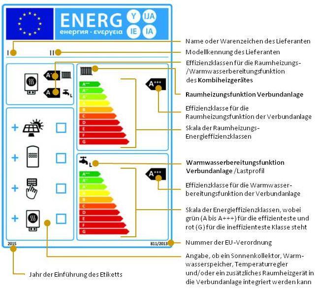 Verbundanlagen aus Kombiheizgeräten, Temperaturreglern und Solareinrichtungen, die hinsichtlich der jahreszeitbedingten Raumheizungs-Energieeffizienz in die Klassen A+++ bis G eingestuft sind (Nr. 4)