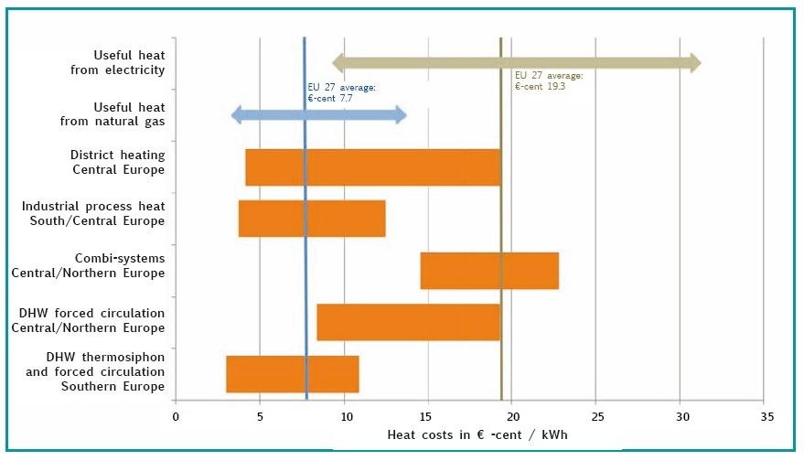 Wärmegestehungskosten  Solar