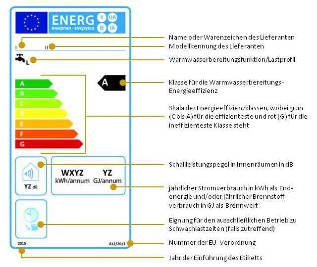 Konventionelle Warmwasserbereiter, die hinsichtlich der Warmwasserbereitung in die Energieeffizienzklassen A bis G eingestuft sind (1.1.1)