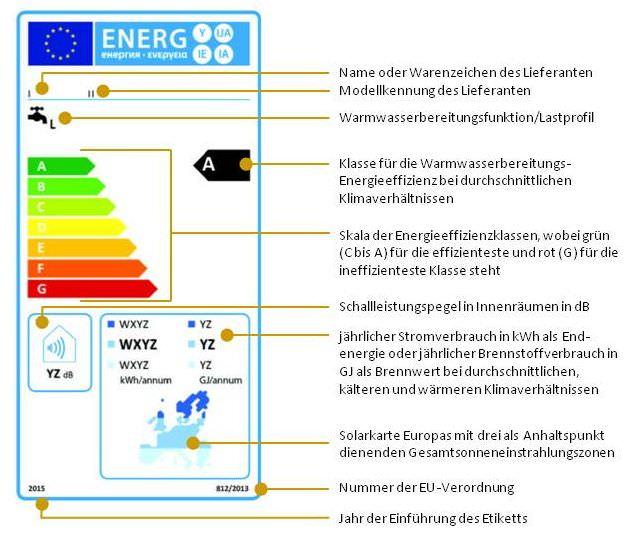 Energielabel - Solarbetriebene Warmwasserbereiter, die hinsichtlich der Warmwasserbereitung in die Energieeffizienzklassen A bis G eingestuft sind (1.1.2)