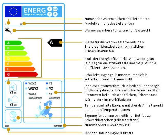 Warmwasserbereiter mit Wärmepumpe, die hinsichtlich der Warmwasserbereitung in die Energieeffizienzklassen A bis G eingestuft sind (1.1.3)
