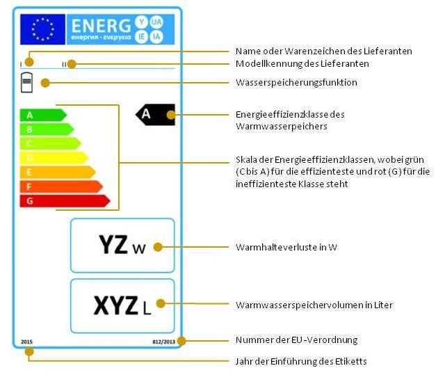 Warmwasserspeicher, die in die Energieeffizienzklassen A bis G eingestuft sind (2.1)