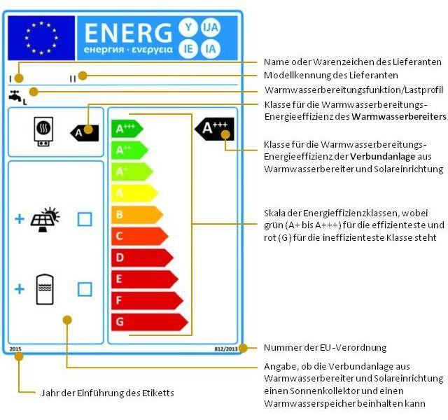 Verbundanlagen aus Warmwasserbereitern und Solareinrichtungen, die hinsichtlich der Warmwasserbereitung in die Energieeffizienzklassen A +++ bis G eingestuft sind (3)