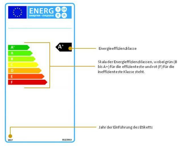 Etikett 2 für Warmwasserbereiter/Warmwasserspeicher (1.2.1 – 1.2.3 und 2.2): Unterscheidungsmerkmale zu den Etiketten 1.1.1 – 1.1.3 und 2.1
