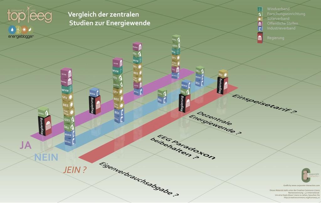 Infografik EEG