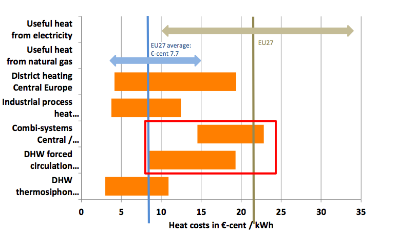 Cost of solar heat installations