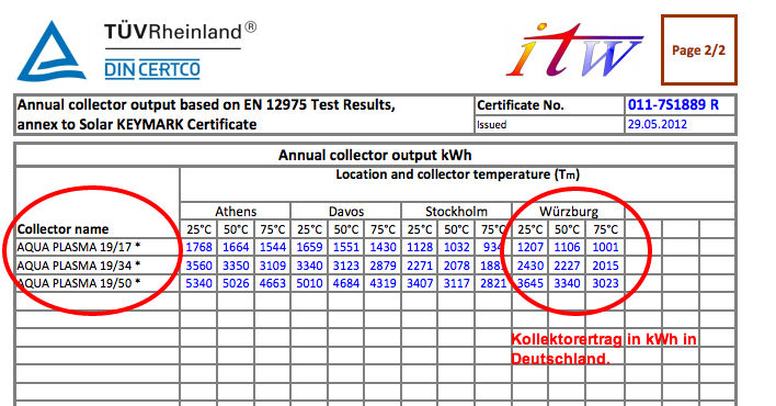 Solarthermie Ertrag in kWh