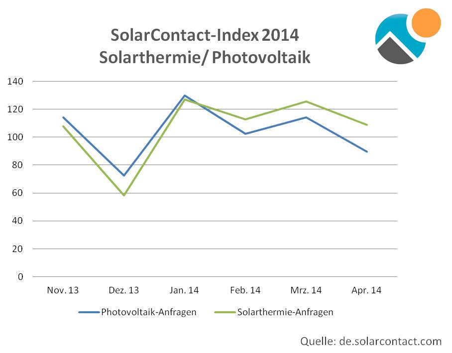 Anfragen für Solaranlagen