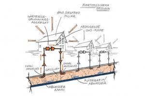 Heizen mit warmer Luft aus dem Abwasserkanal: Funktionsschema für mehrere Häuser