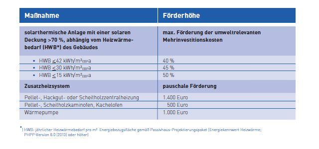 """Fördersätze des Solarhaus-Förderprogramms """"Dempoprojekte Solarhaus 2014"""""""