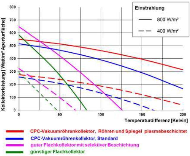 Exemplarische Kollektorkennlinien für Vakuumröhrenkollektoren und Flachkollektoren bei Einstrahlungswerten von 800 W/m² und 400 W/m²